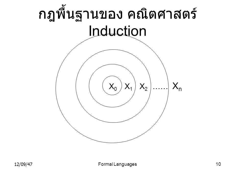 กฎพื้นฐานของ คณิตศาสตร์ Induction
