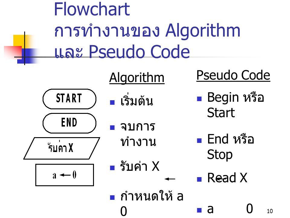 ความสัมพันธ์ระหว่าง Flowchart การทำงานของ Algorithm และ Pseudo Code
