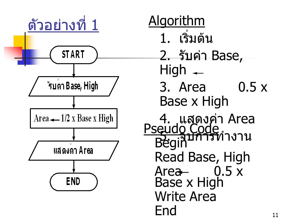 ตัวอย่างที่ 1 Algorithm 1. เริ่มต้น 2. รับค่า Base, High