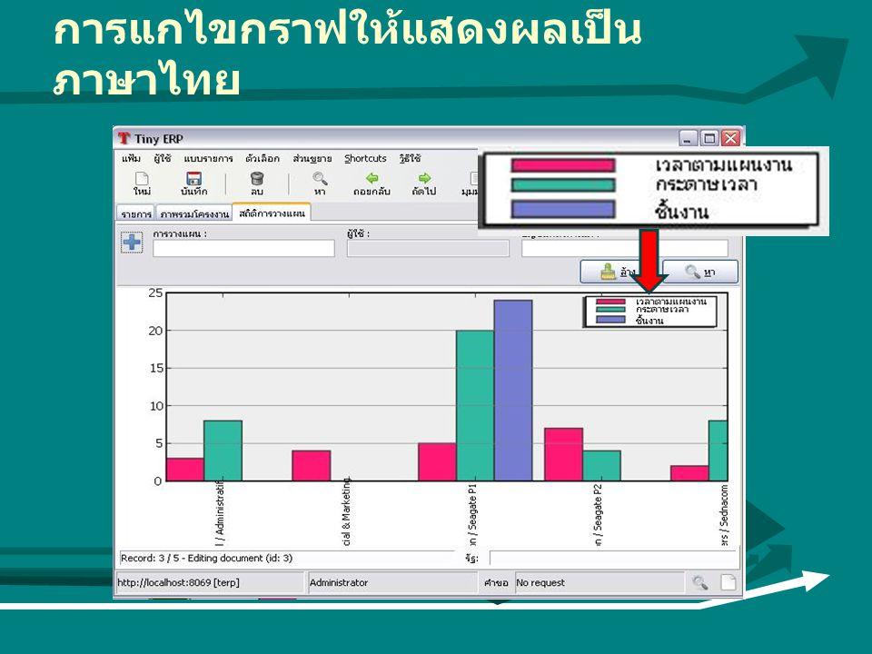 การแกไขกราฟให้แสดงผลเป็นภาษาไทย