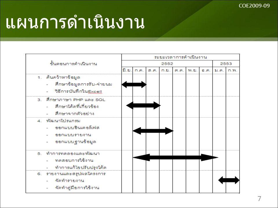 CEO2009-09 แผนการดำเนินงาน COE2009-09