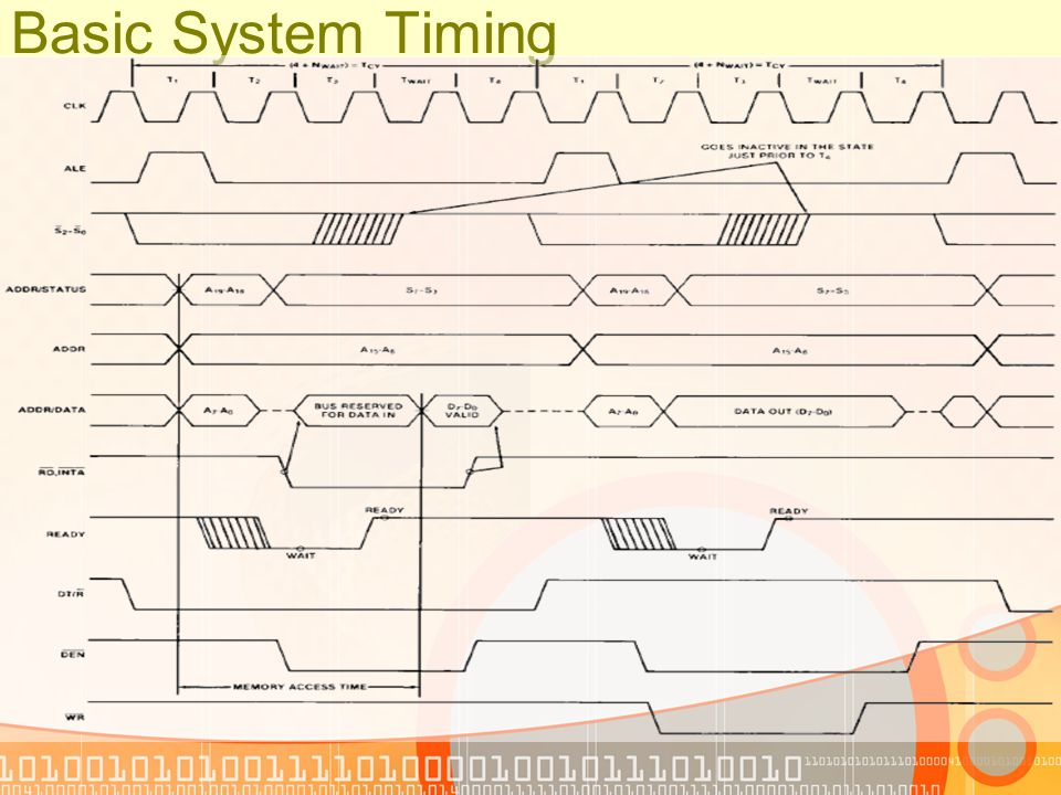 Basic System Timing