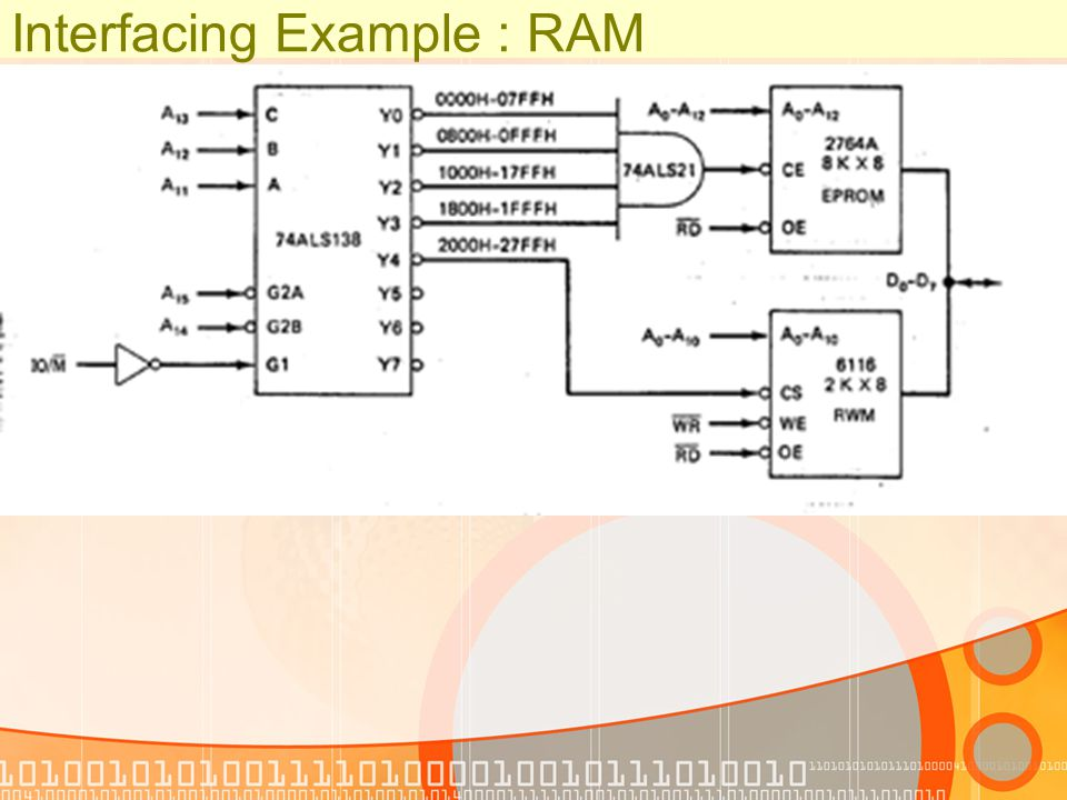 Interfacing Example : RAM