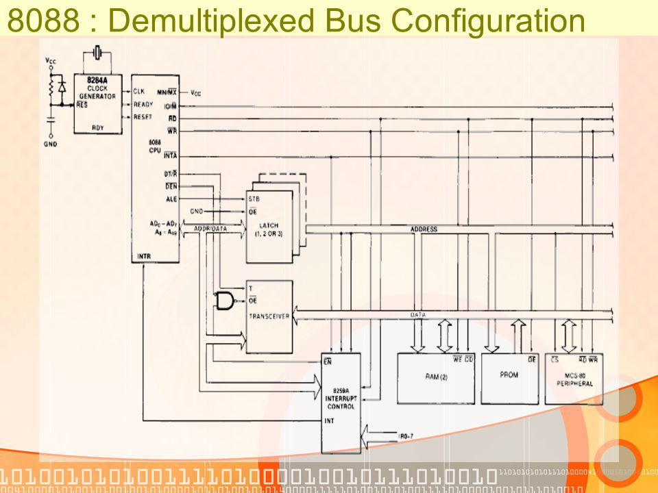 8088 : Demultiplexed Bus Configuration