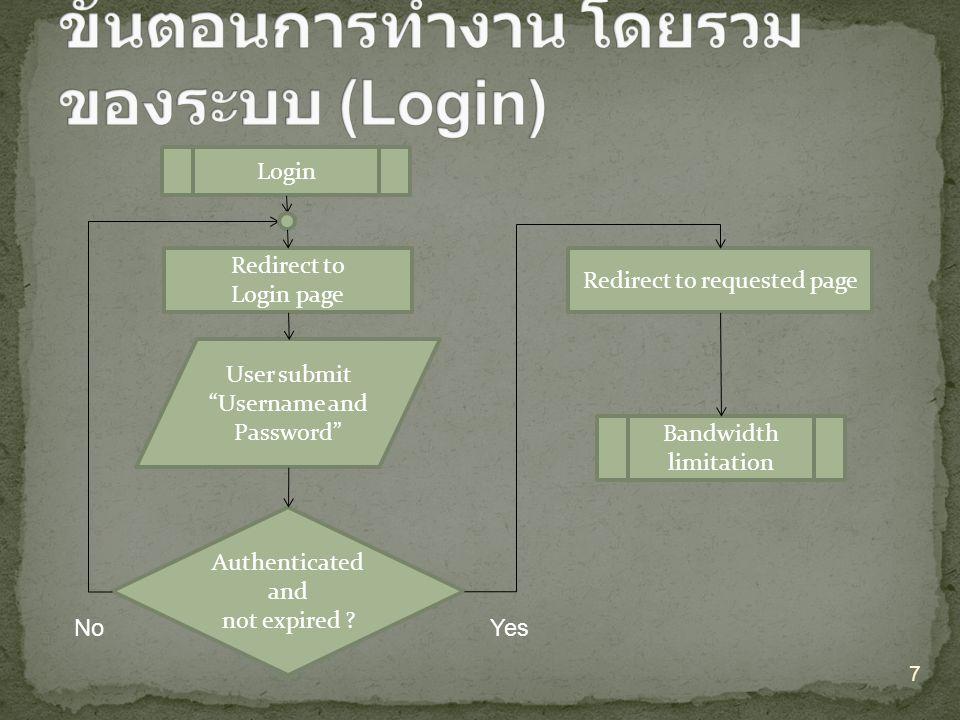 ขั้นตอนการทำงาน โดยรวมของระบบ (Login)