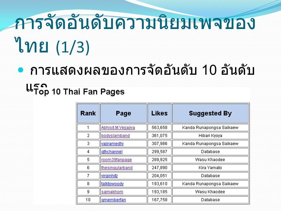 การจัดอันดับความนิยมเพจของไทย (1/3)