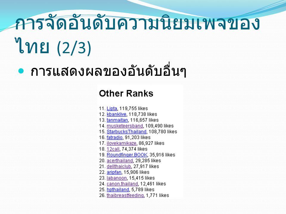 การจัดอันดับความนิยมเพจของไทย (2/3)