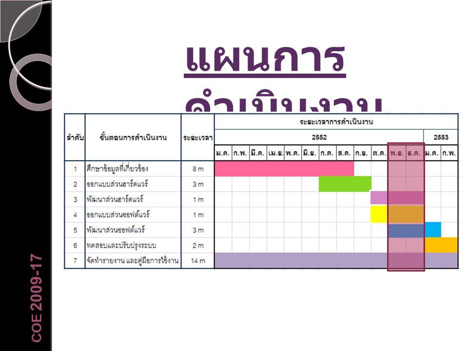 แผนการดำเนินงาน COE 2009-17