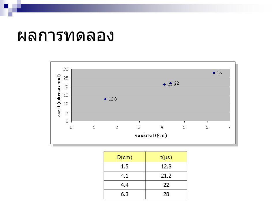 ผลการทดลอง D(cm) t(µs) 1.5 12.8 4.1 21.2 4.4 22 6.3 28