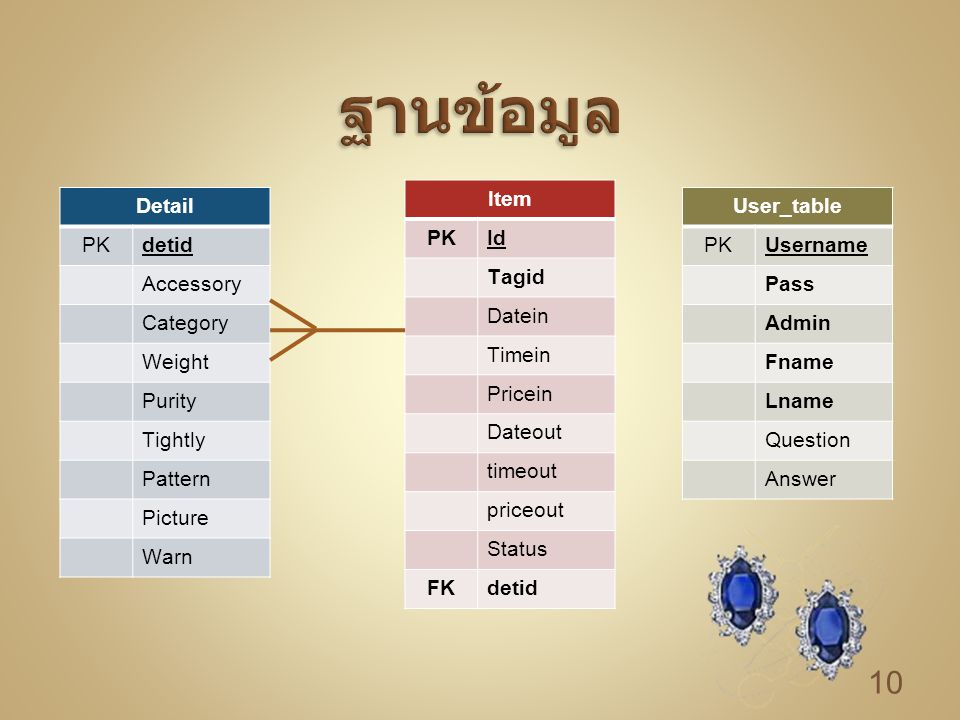 ฐานข้อมูล Item PK Id Tagid Datein Timein Pricein Dateout timeout
