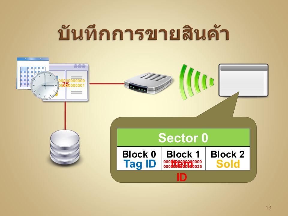 บันทึกการขายสินค้า Sector 0 Tag ID Item ID Sold Block 0 Block 1