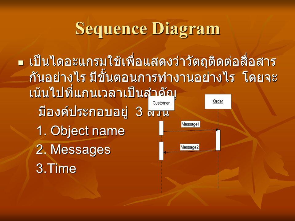 Sequence Diagram เป็นไดอะแกรมใช้เพื่อแสดงว่าวัตถุติดต่อสื่อสารกันอย่างไร มีขั้นตอนการทำงานอย่างไร โดยจะเน้นไปที่แกนเวลาเป็นสำคัญ.