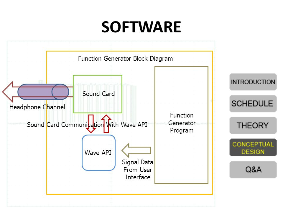 SOFTWARE Function Generator Block Diagram Sound Card Headphone Channel