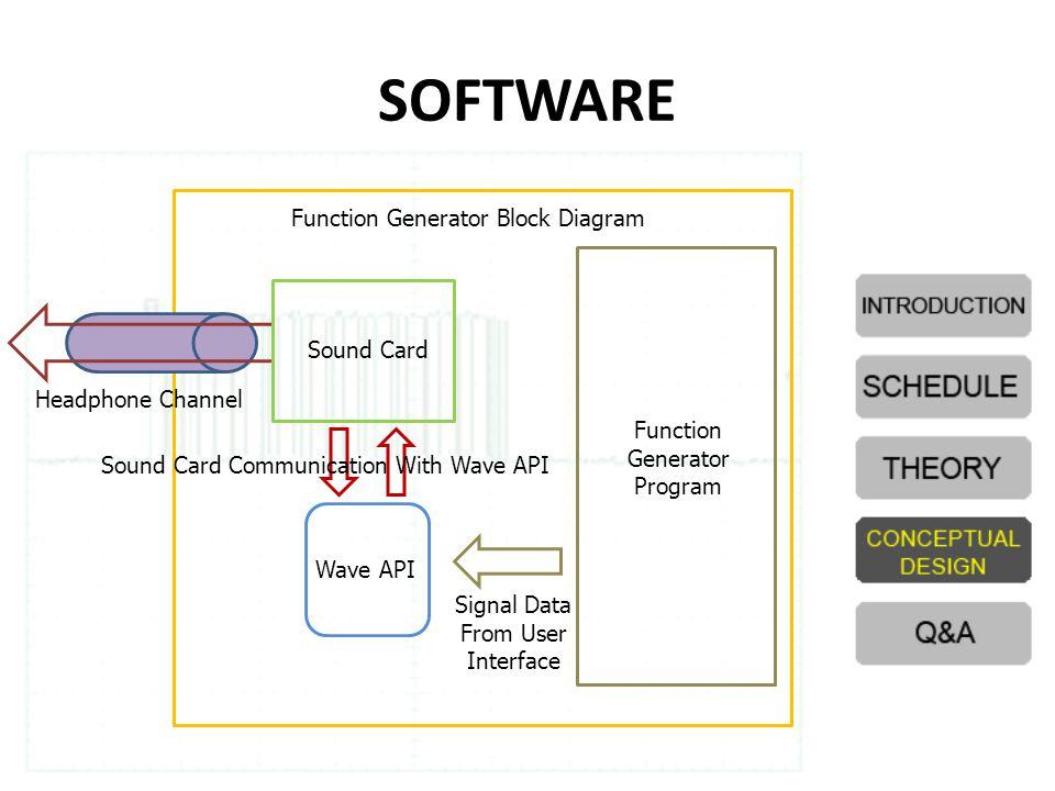 SOFTWARE Function Generator Block Diagram Sound Card Headphone Channel