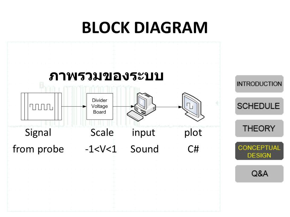 BLOCK DIAGRAM ภาพรวมของระบบ Signal Scale input plot