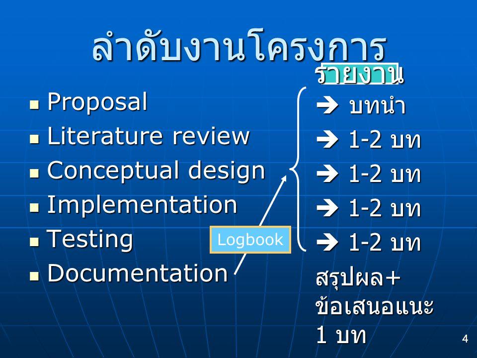 ลำดับงานโครงการ รายงาน Proposal  บทนำ Literature review  1-2 บท