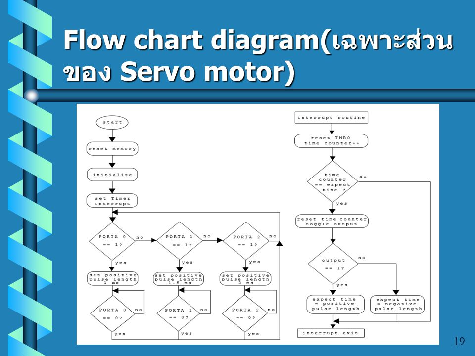 Flow chart diagram(เฉพาะส่วนของ Servo motor)