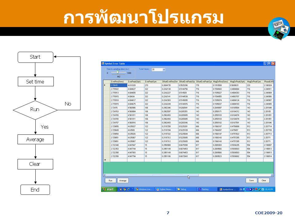 การพัฒนาโปรแกรม 7 COE2009-20