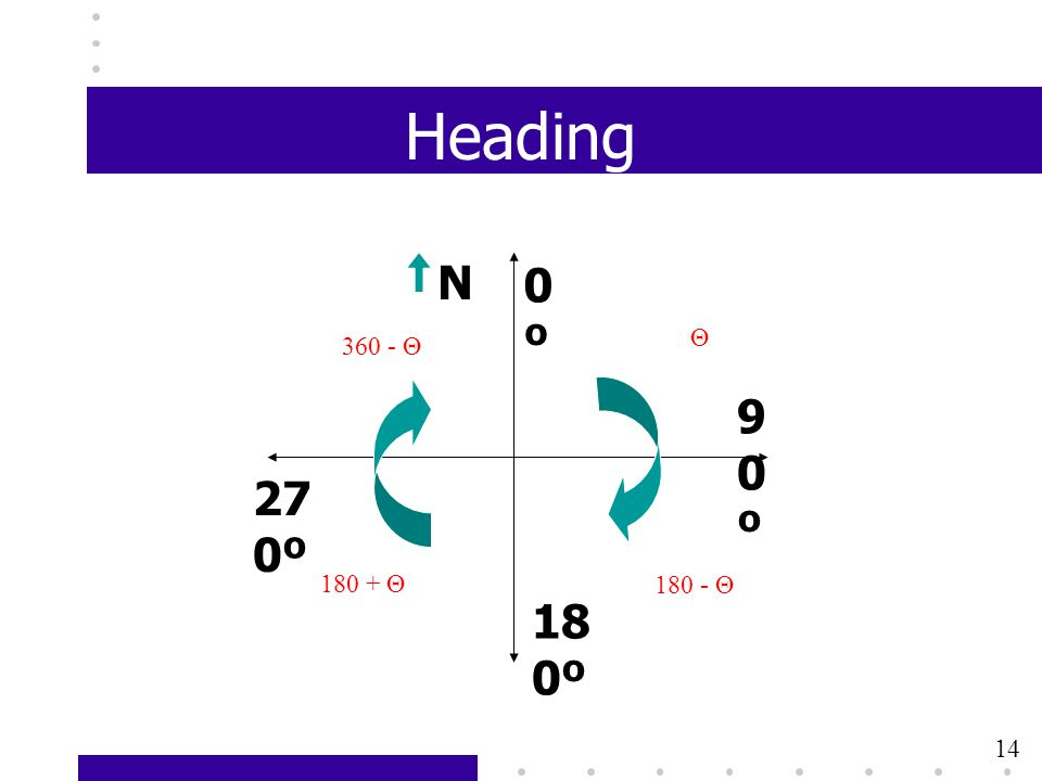 Heading N 0º Θ 360 - Θ 90º 270º 180 + Θ 180 - Θ 180º 14