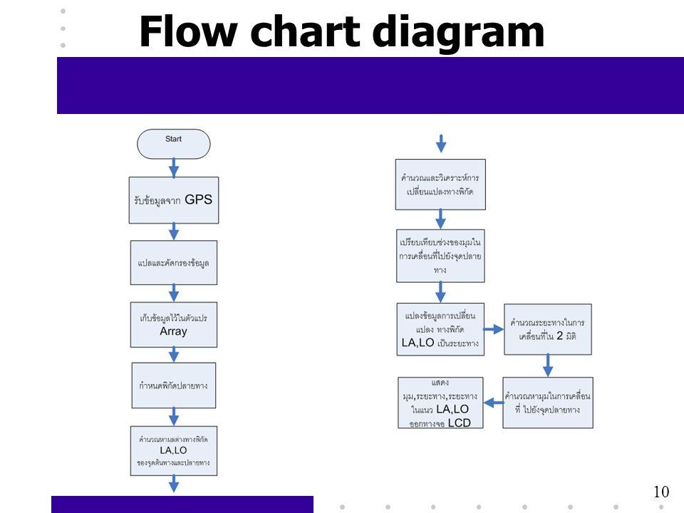 Flow chart diagram 10