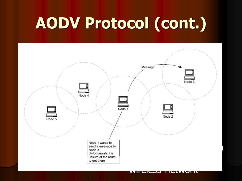AODV Protocol (cont.) ภาพแสดงการตั้งขอบเขตให้กับnodeต่างๆใน wireless network