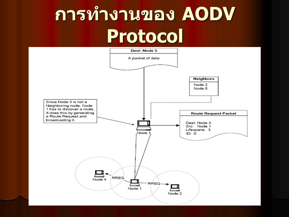 การทำงานของ AODV Protocol