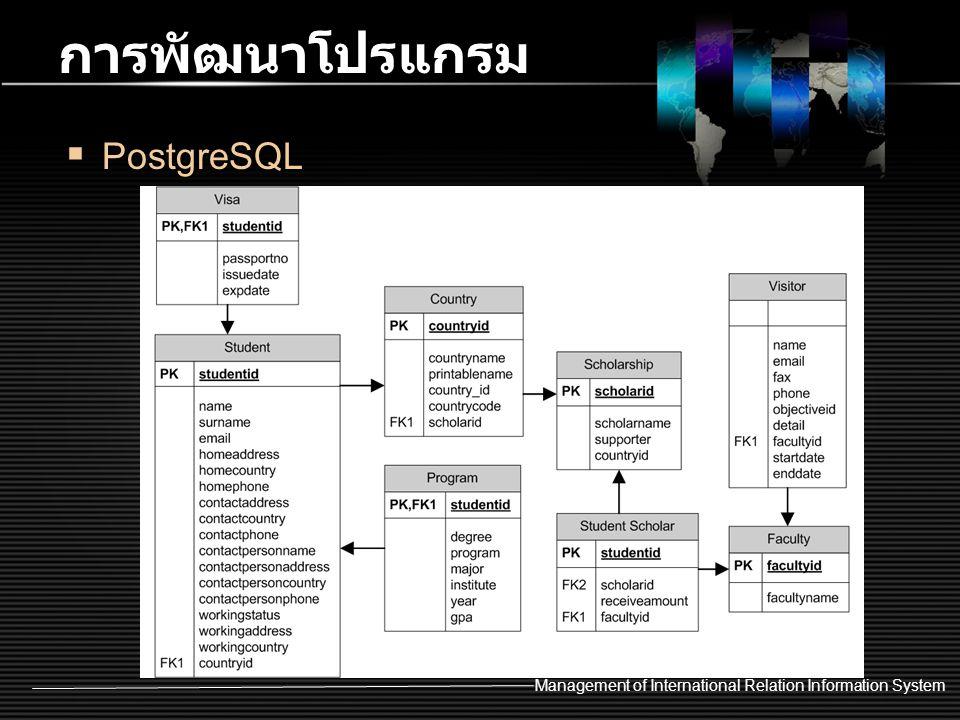 การพัฒนาโปรแกรม PostgreSQL