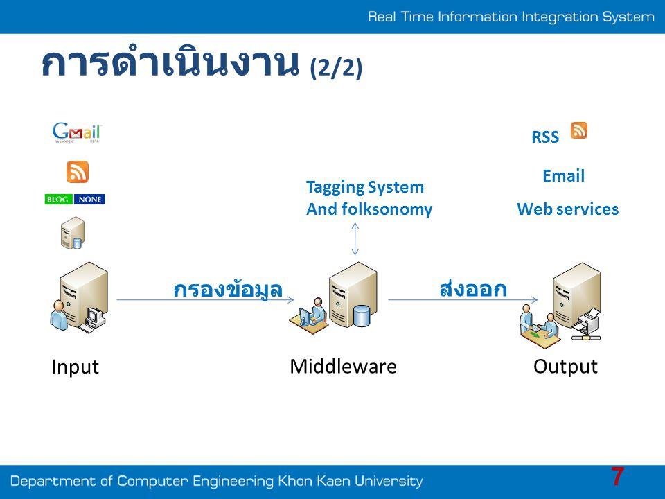 การดำเนินงาน (2/2) กรองข้อมูล ส่งออก Input Middleware Output RSS Email