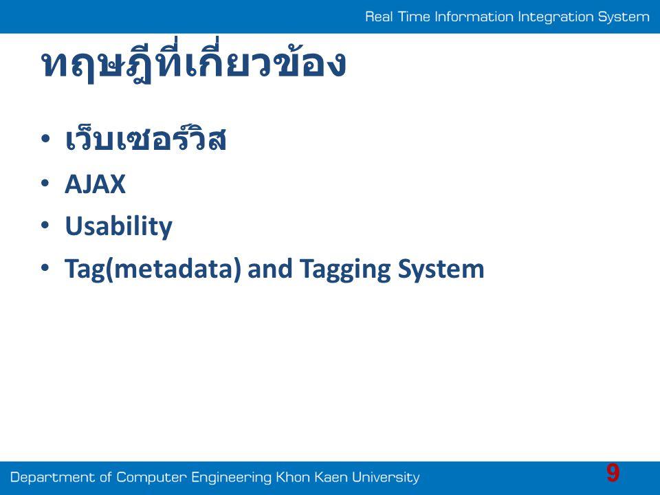 ทฤษฎีที่เกี่ยวข้อง เว็บเซอร์วิส AJAX Usability