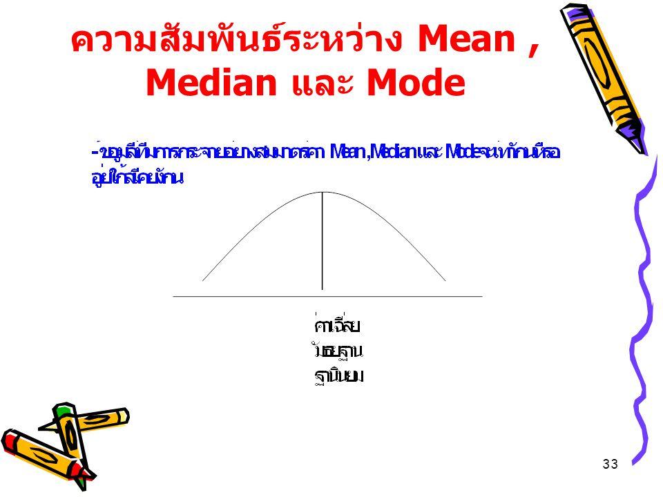 ความสัมพันธ์ระหว่าง Mean , Median และ Mode