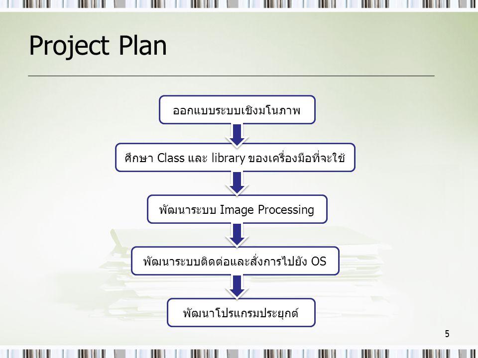 Project Plan ออกแบบระบบเชิงมโนภาพ