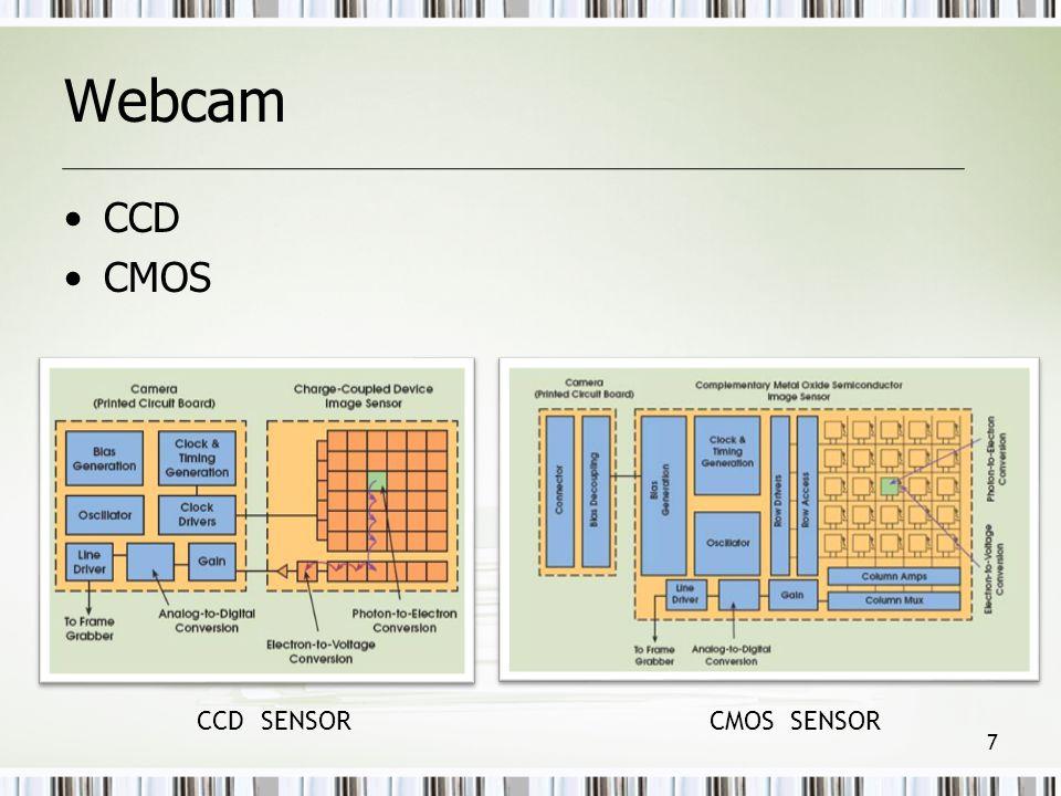 Webcam CCD CMOS CCD SENSOR CMOS SENSOR