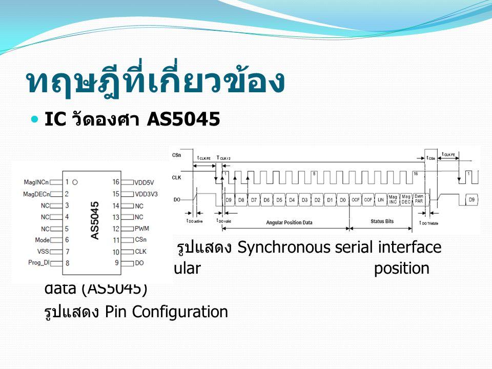 ทฤษฎีที่เกี่ยวข้อง IC วัดองศา AS5045