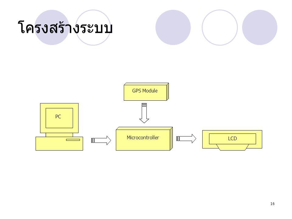 โครงสร้างระบบ PC LCD Microcontroller GPS Module