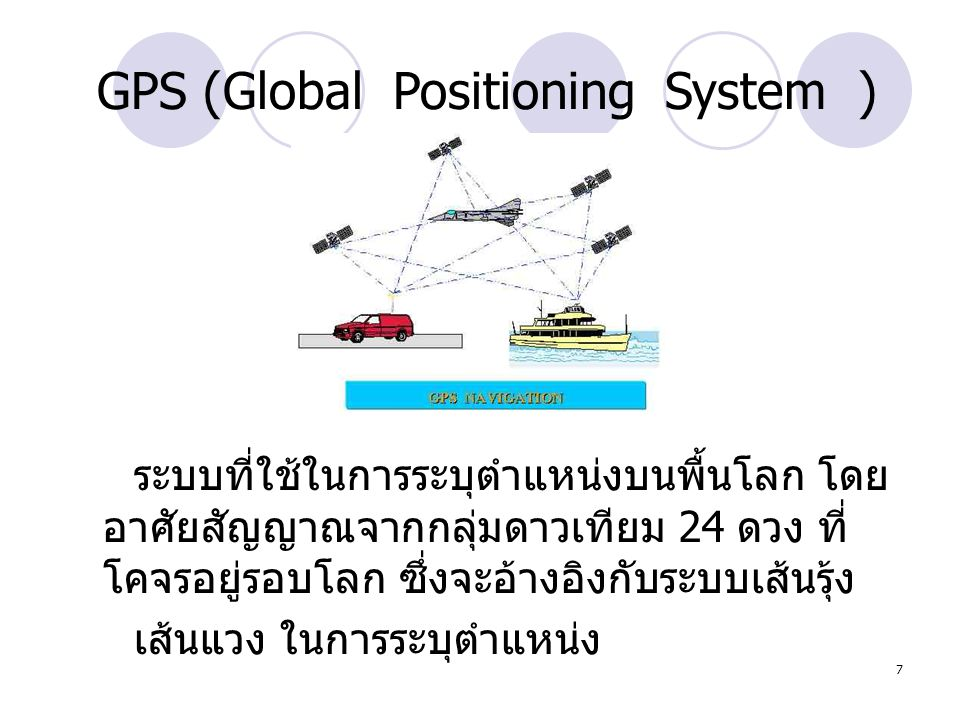 GPS (Global Positioning System )