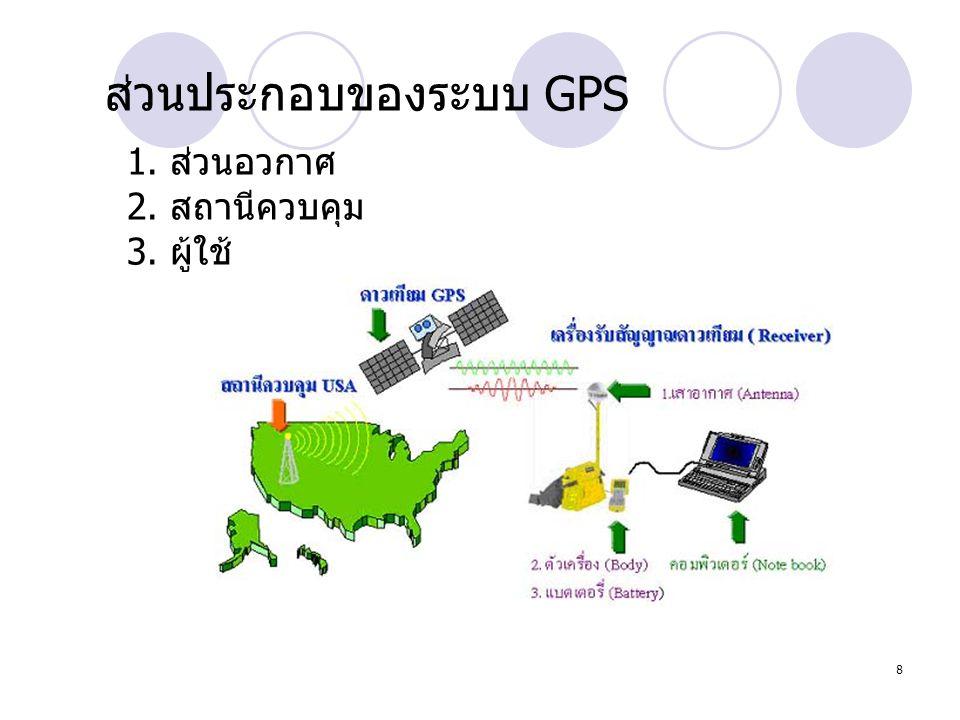 ส่วนประกอบของระบบ GPS