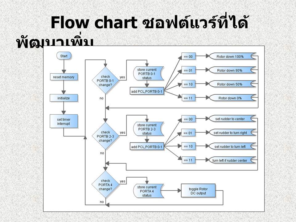 Flow chart ซอฟต์แวร์ที่ได้พัฒนาเพิ่ม