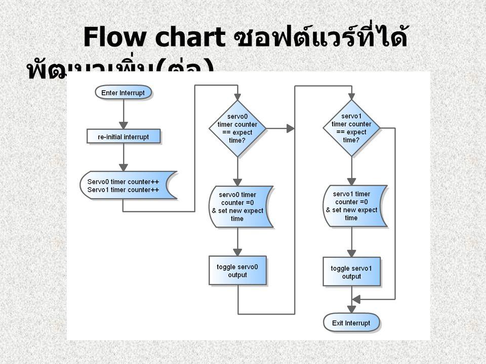 Flow chart ซอฟต์แวร์ที่ได้พัฒนาเพิ่ม(ต่อ)