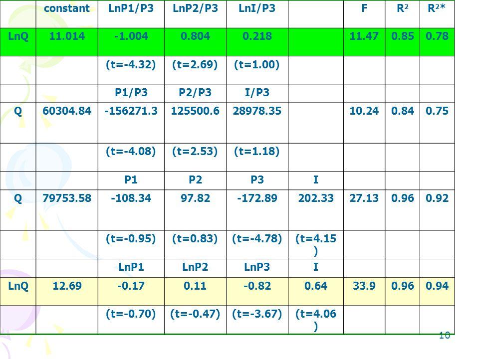 constant LnP1/P3 LnP2/P3 LnI/P3 F R2 R2* LnQ 11.014 -1.004 0.804 0.218