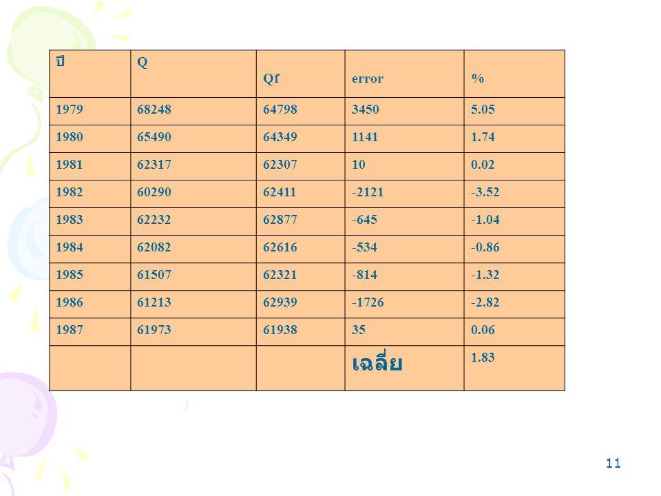 ปี Q. Qf. error. % 1979. 68248. 64798. 3450. 5.05. 1980. 65490. 64349. 1141. 1.74. 1981.