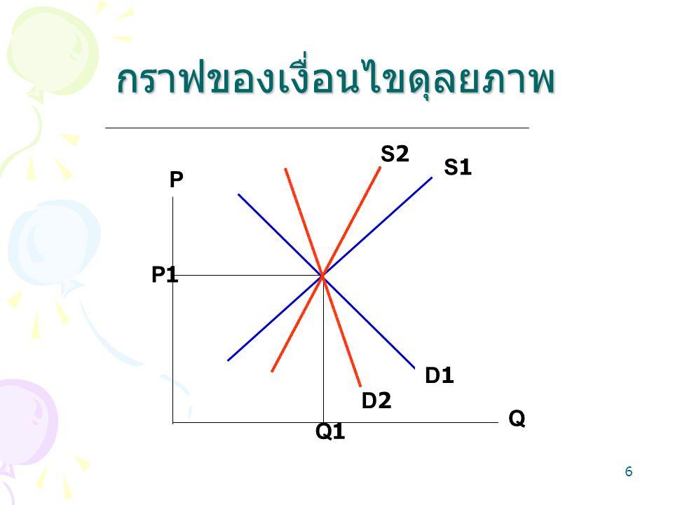 กราฟของเงื่อนไขดุลยภาพ