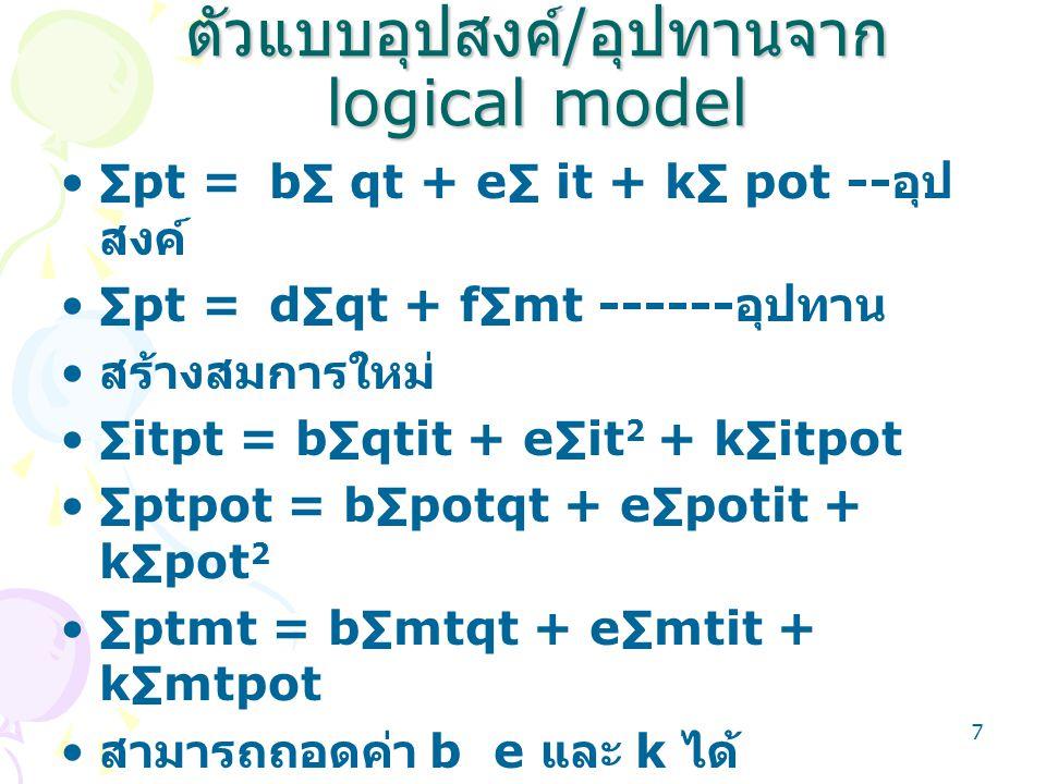 ตัวแบบอุปสงค์/อุปทานจาก logical model