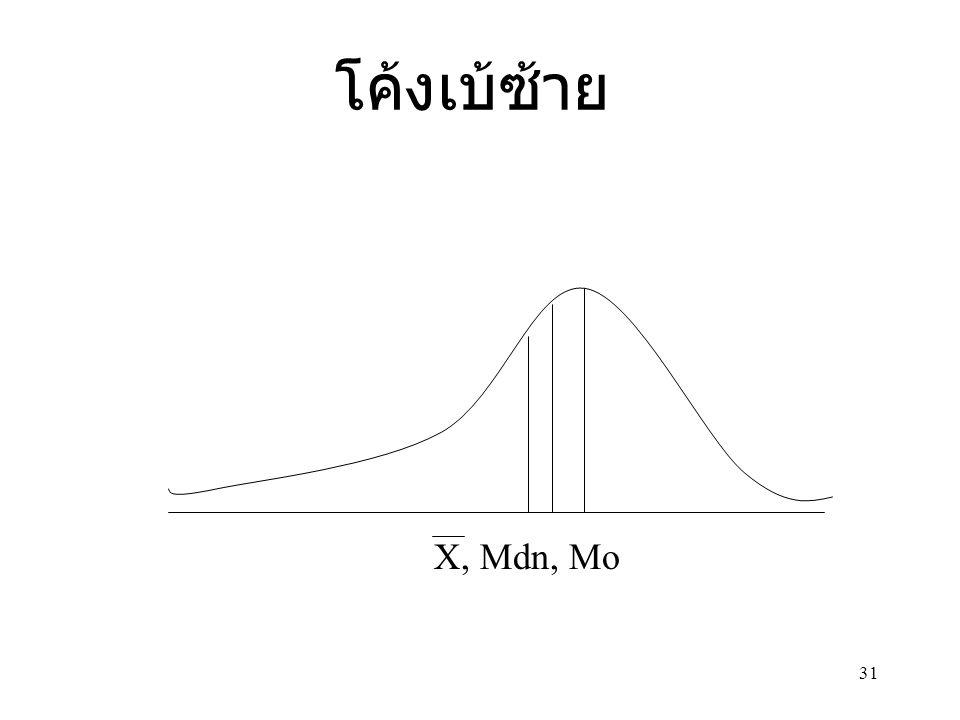 โค้งเบ้ซ้าย X, Mdn, Mo