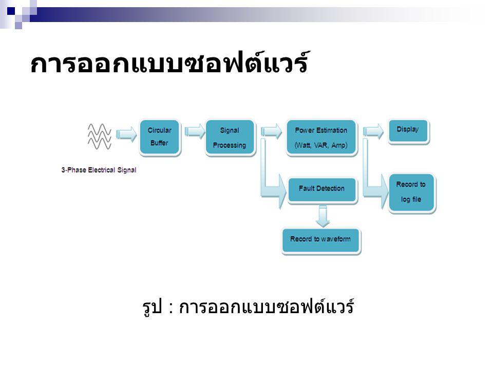 รูป : การออกแบบซอฟต์แวร์