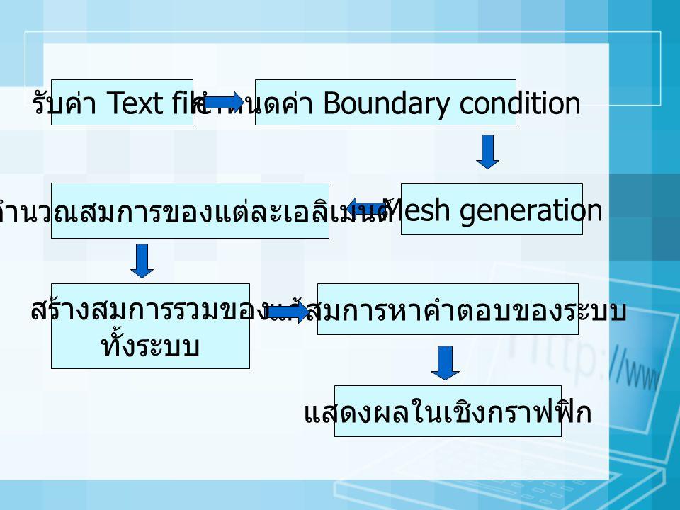 กำหนดค่า Boundary condition