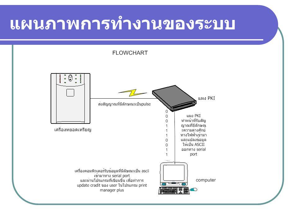 แผนภาพการทำงานของระบบ