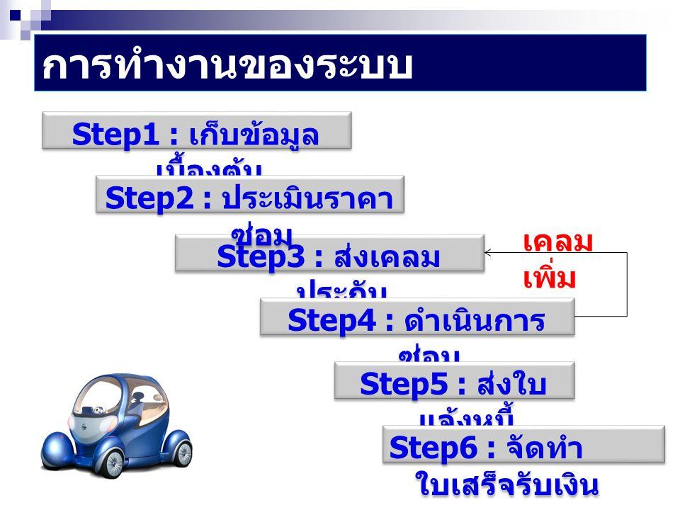 Step1 : เก็บข้อมูลเบื้องต้น Step2 : ประเมินราคาซ่อม