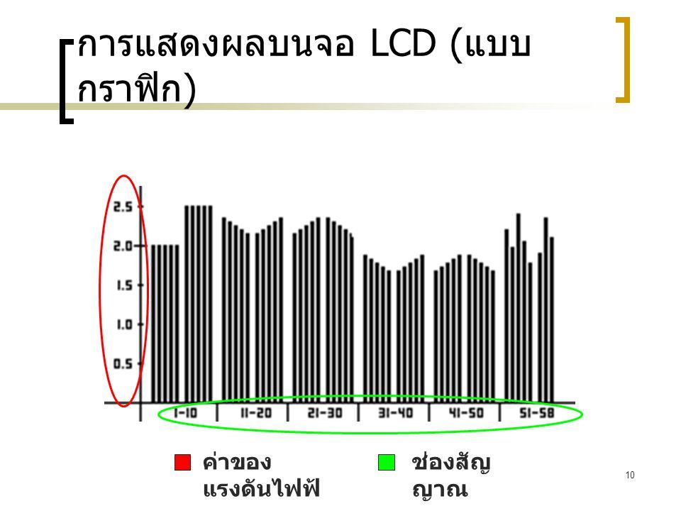 การแสดงผลบนจอ LCD (แบบกราฟิก)