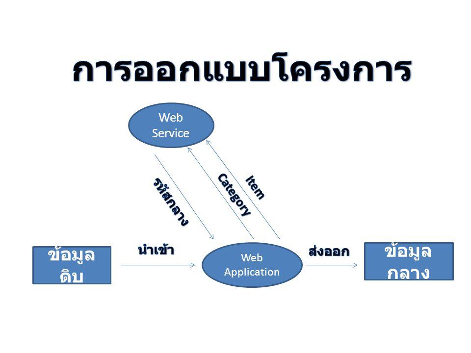 การออกแบบโครงการ ข้อมูลกลาง ข้อมูลดิบ Web Service Item Category