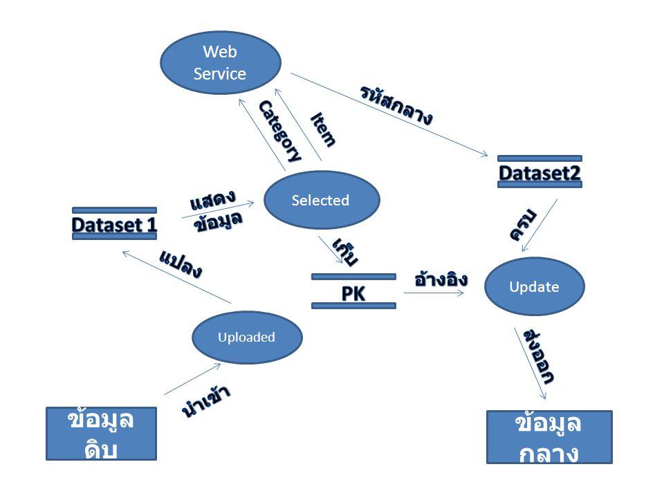 ข้อมูลดิบ ข้อมูลกลาง Dataset2 Dataset 1 PK Web Service รหัสกลาง